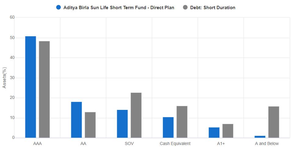 Aditya Birla Sun Life Short Term Fund ratingwise