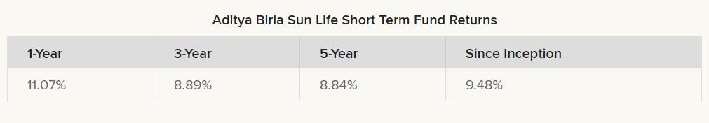 Aditya Birla Sun Life Short Term Fund returns