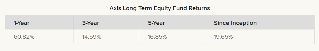 Axis Long Term Equity Fund returns