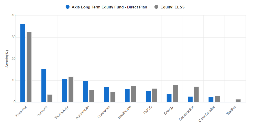 Axis Long Term Equity Fund sectorwise