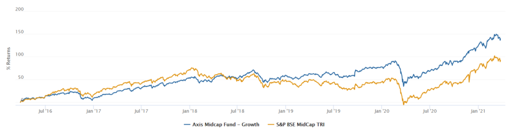 Axis Midcap Fund Performance