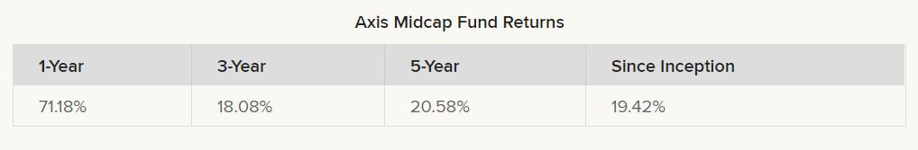 Axis Midcap Fund returns