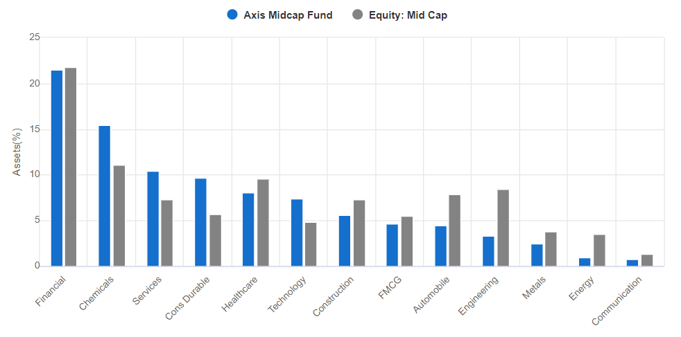 Axis Midcap Fund sectorwise