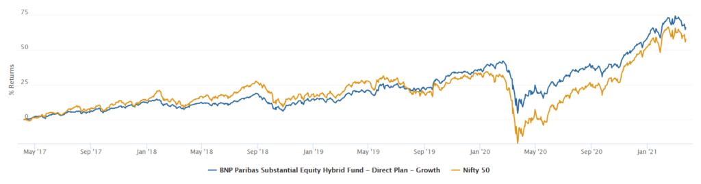 BNP Paribas Substantial Equity Hybrid Fund performance