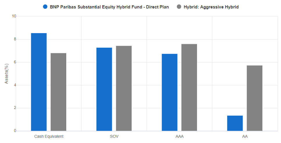 BNP Paribas Substantial Equity Hybrid Fund rating wise