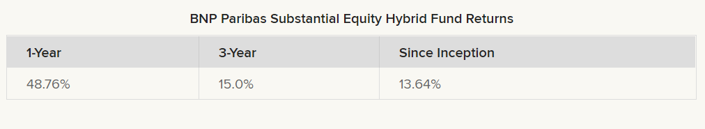 BNP Paribas Substantial Equity Hybrid Fund returns