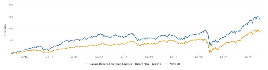 Canara Robeco Emerging Equities Fund performance