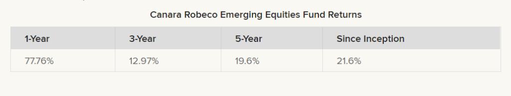 Canara Robeco Emerging Equities Fund returns