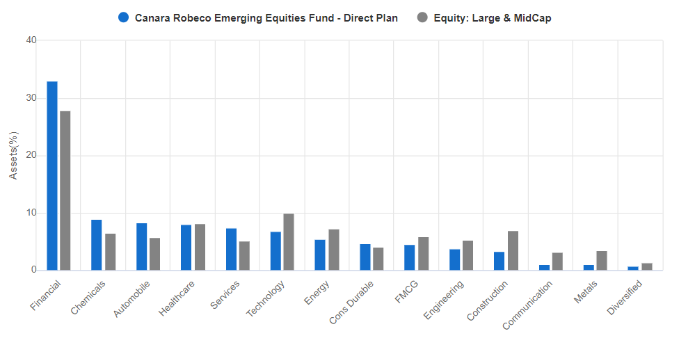 Canara Robeco Emerging Equities Fund sectorwise