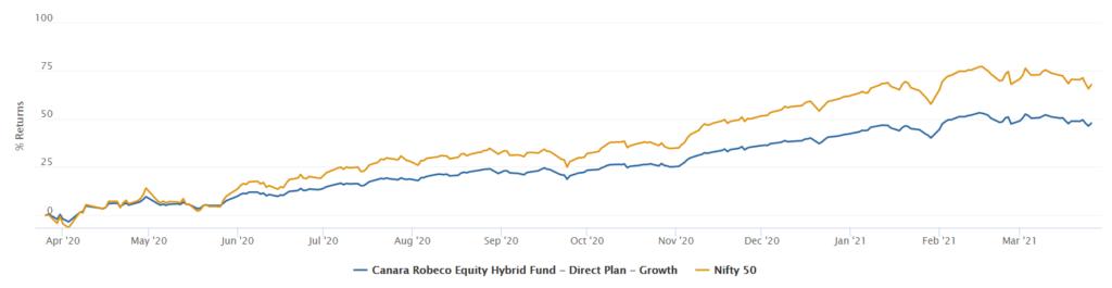 Canara Robeco Equity Hybrid Fund performance