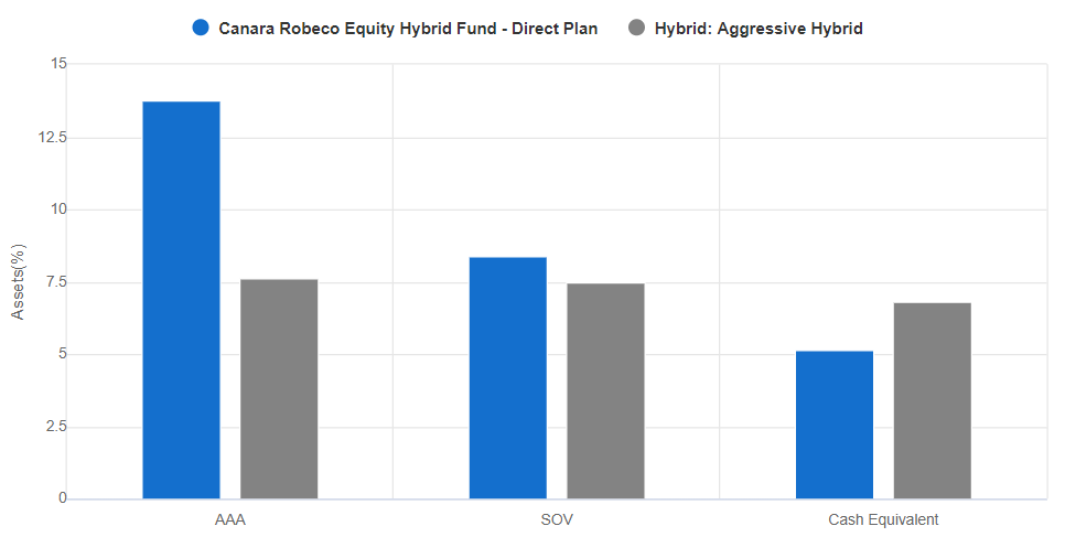 Canara Robeco Equity Hybrid Fund rating wise