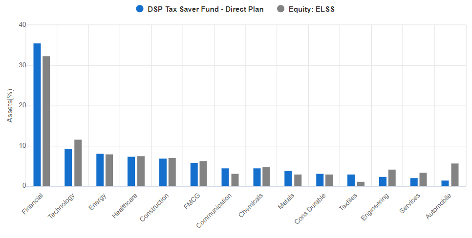 DSP Tax Saver Fund sectorwise