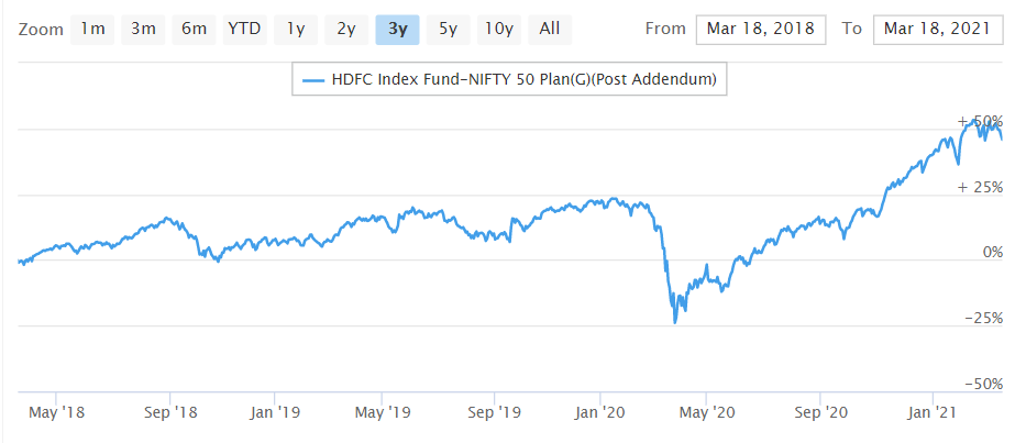 HDFC Index Fund-NIFTY 50 Plan