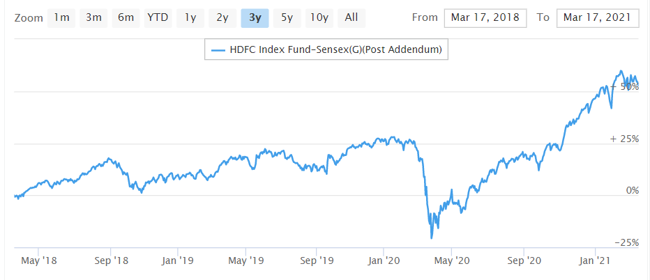 HDFC Index Fund-Sensex graph