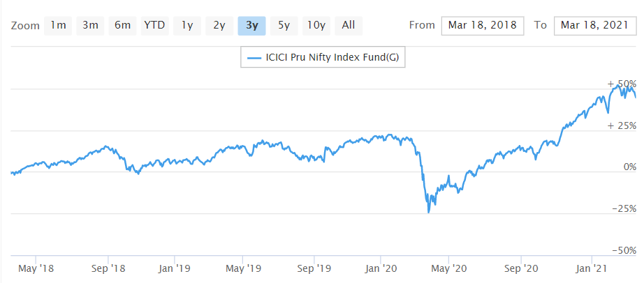 ICICI Prudential Nifty Index Fund
