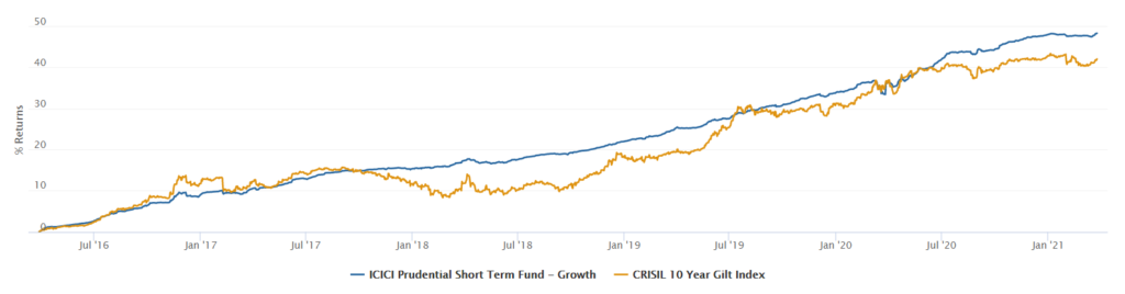 ICICI Prudential Short Term Fund