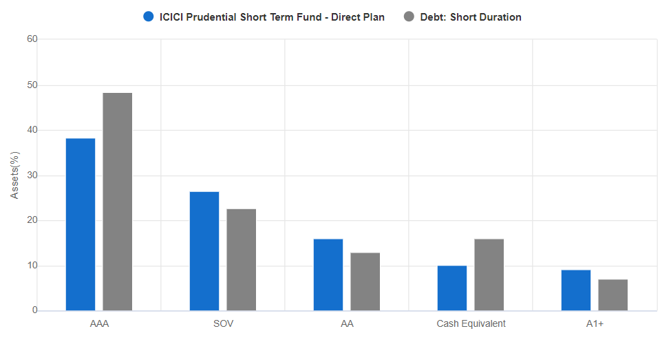 ICICI Prudential Short Term Fund rating wise