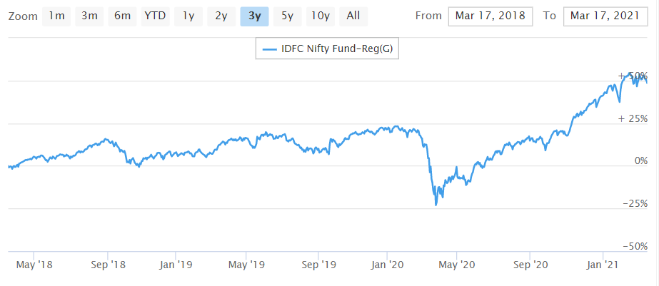 IDFC Nifty Fund graph