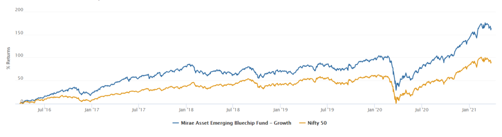 Mirae Asset Emerging Bluechip Fund performance