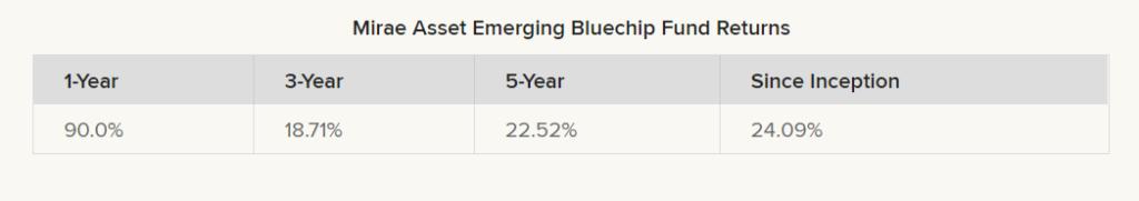 Mirae Asset Emerging Bluechip Fund returns