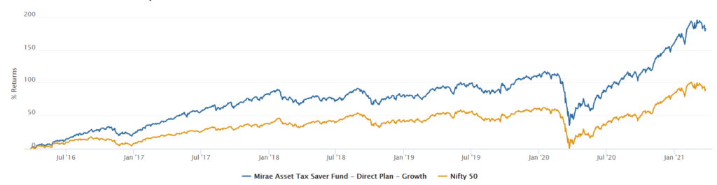Mirae Asset Tax Saver Fund performance