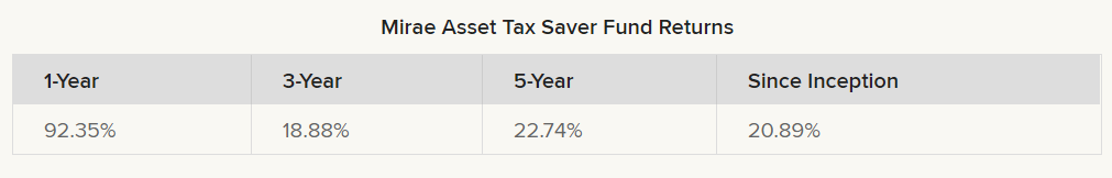 Mirae Asset Tax Saver Fund returns