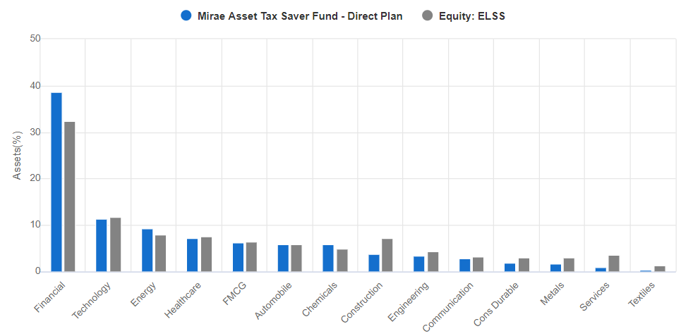 Mirae Asset Tax Saver Fund sector wise