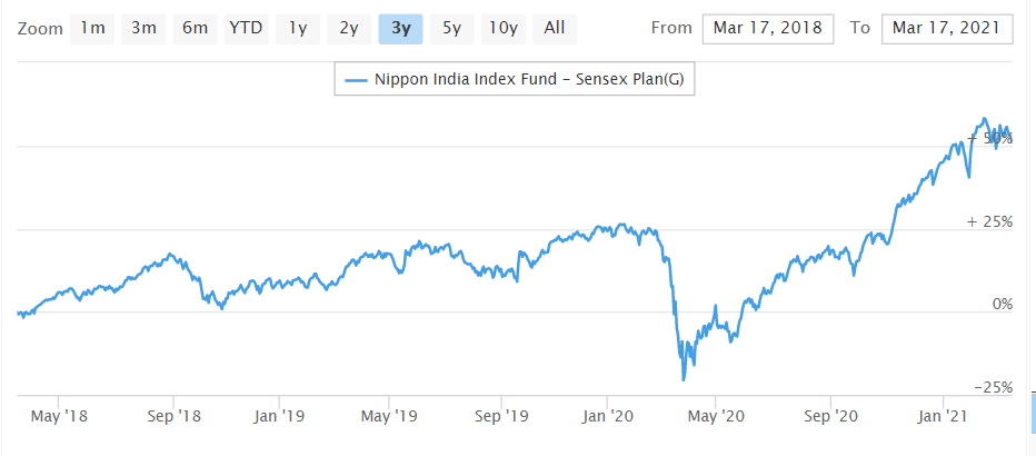 Nippon India Index Sensex graph