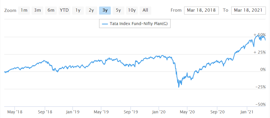 Tata Index Nifty Fund