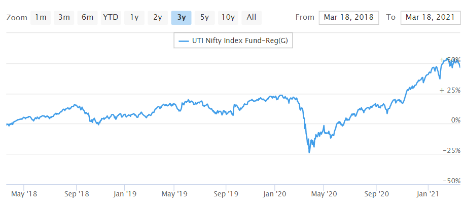 UTI Nifty Index Fund